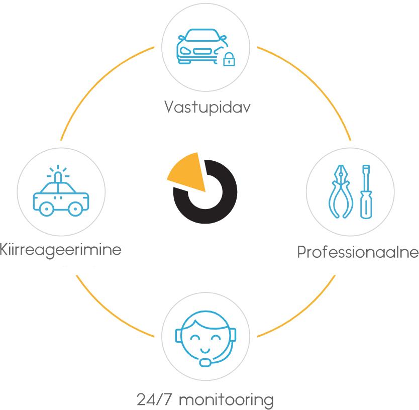 GPS Autovalve, Sõidupäevik, Positsioneerimine